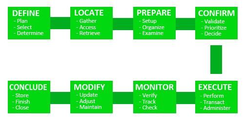 Customer Job Structure